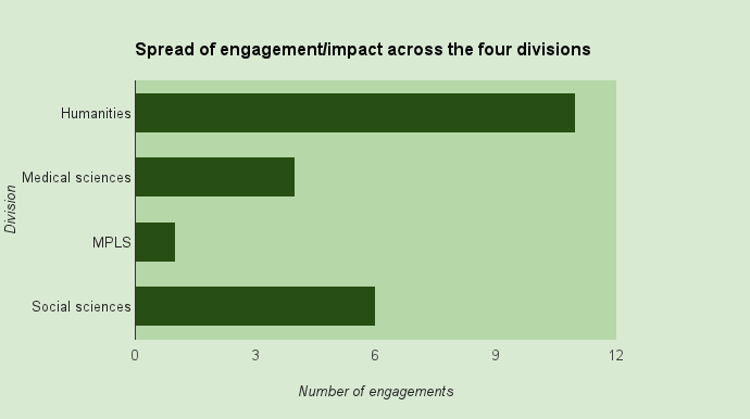 Simple engagement statistic