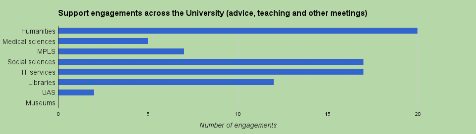 This graphic shows approximately how many times we engaged with different groups across the University. An engagement is classed as a 1:1 meeting, workshop and taught course