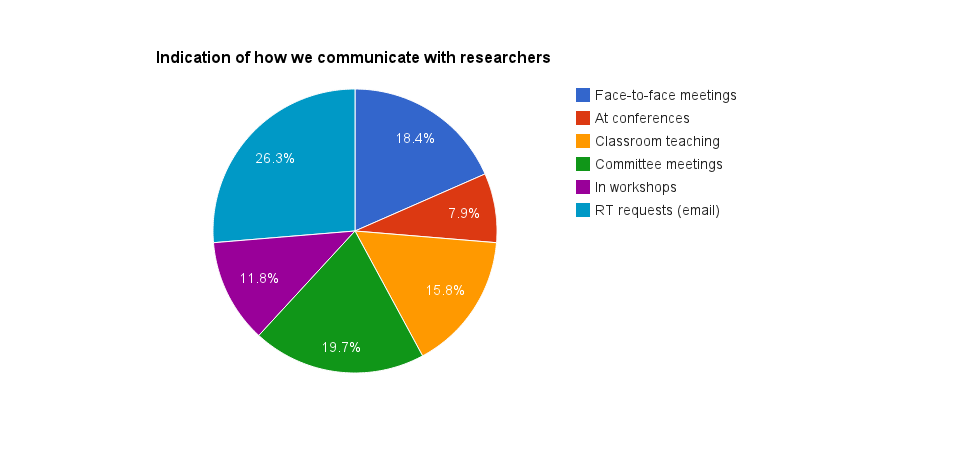 How we communicate with researchers
