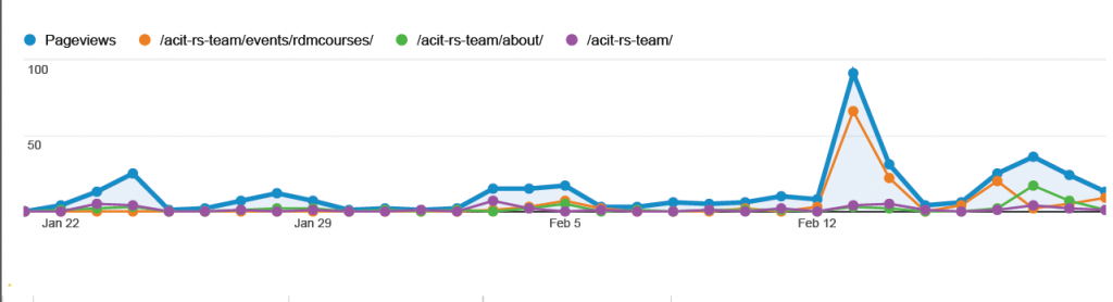 RS website stats feb 2014