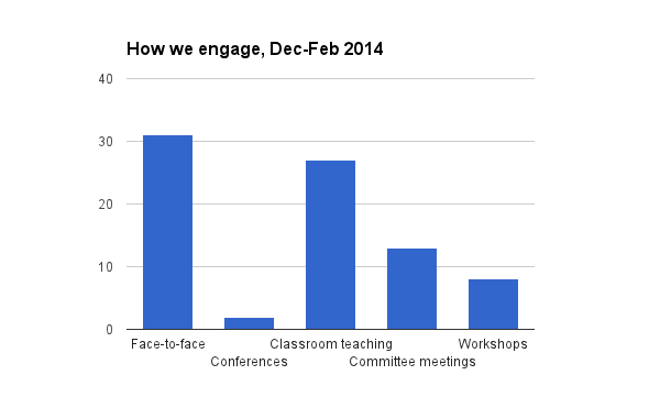 How we engaged with researchers Dec-Feb 2014