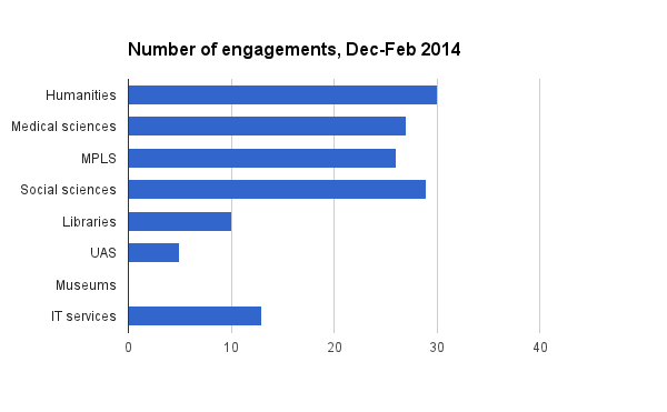 number of engagements