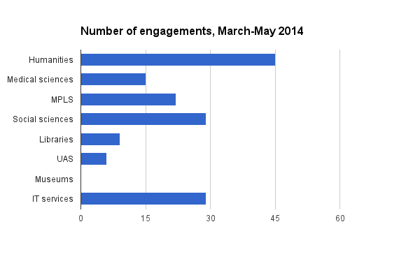 Engagement statistics, March to May 2014