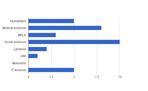 Engagement statistics, June to August 2014