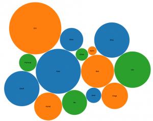 A bubble chart