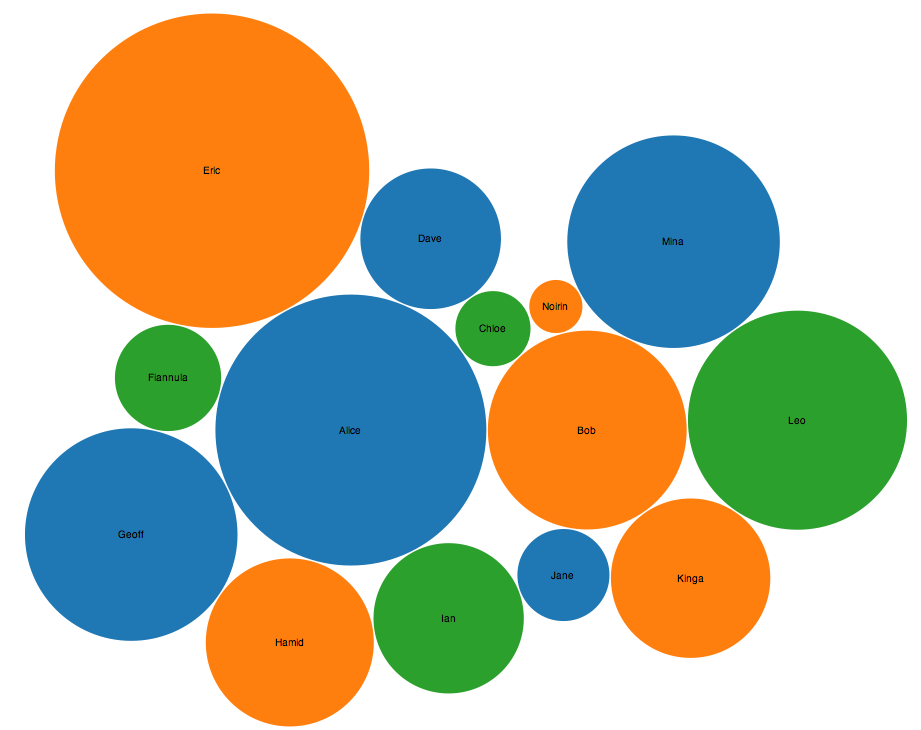 Google Bubble Chart: How to: create a bubble chart from a Google Spreadsheet using D3.js rh:blogs.it.ox.ac.uk,Chart