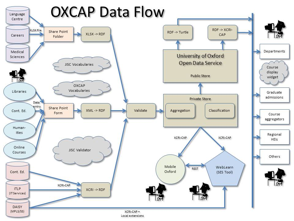 data flow in the oxcap project   weblearn bloglinks