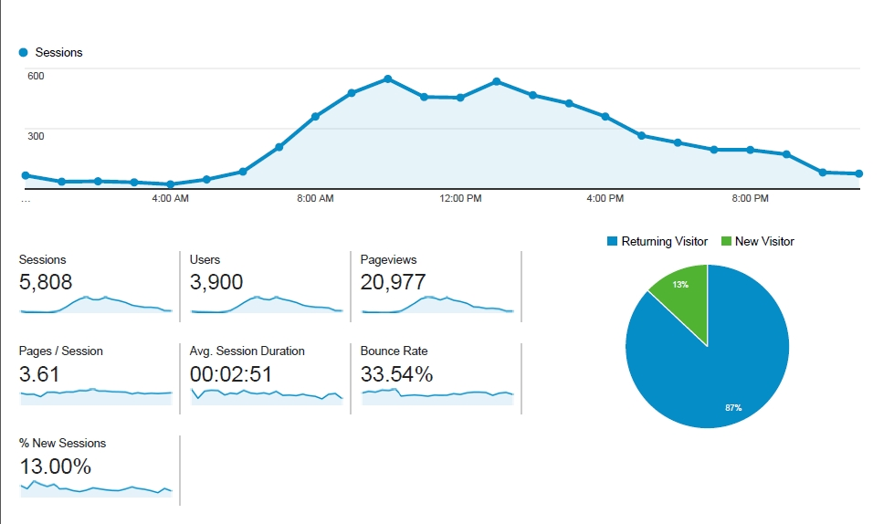 Charts showing WebLearn usage on 10 April 2015