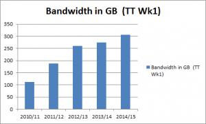 bandwidth-2016