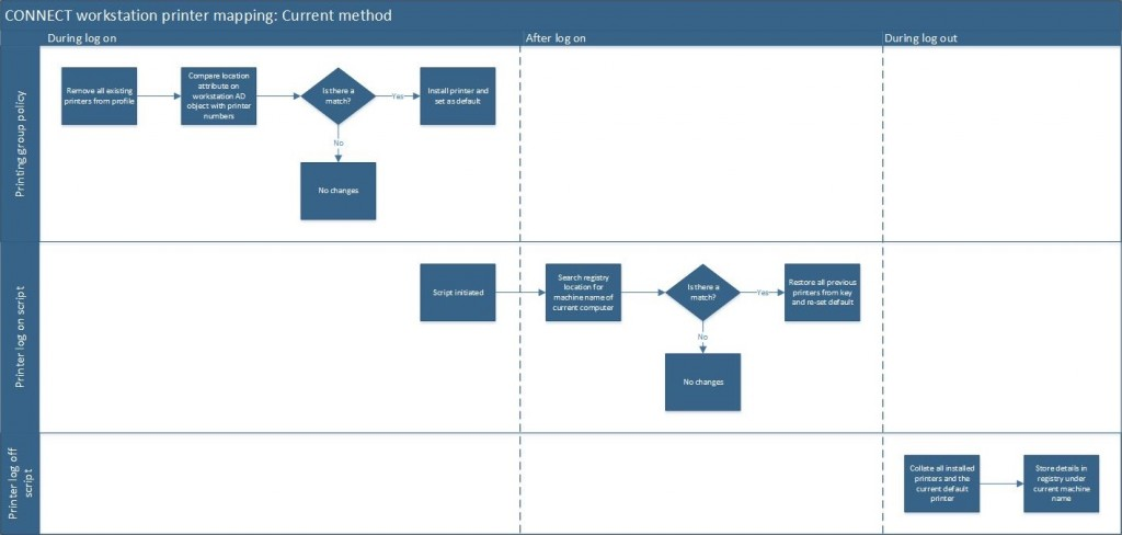 v5 Printer Mapping Process - current