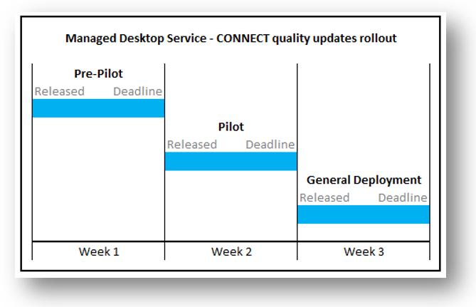 CONNECT Managed Desktop: Windows 10 updates | Desktop