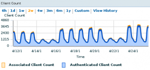 Fortnightly client count