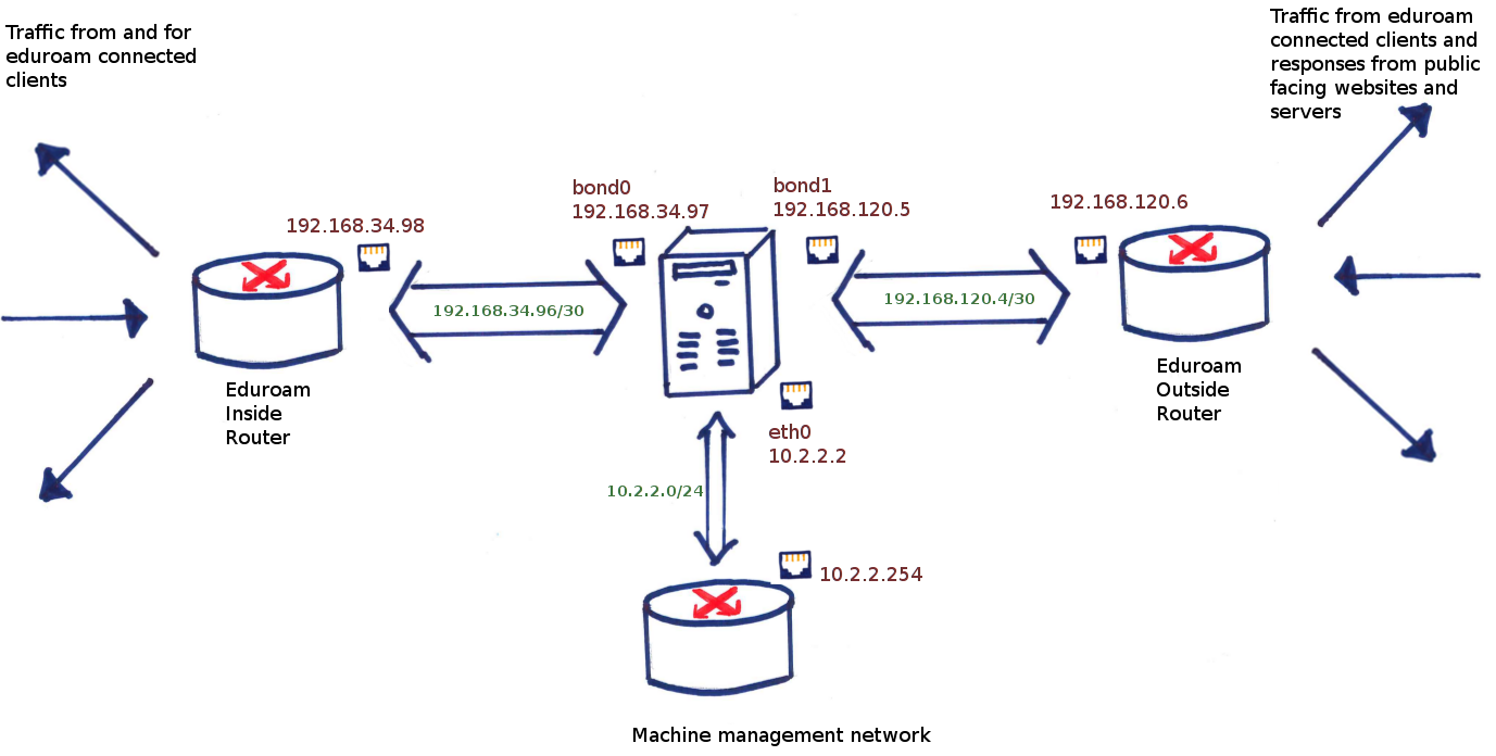 Network Development Team Ones And Zeroes Across The Wire Page 2 Schematic Of Thewhole 10 Segment Strip It39s Pretty Straightforward A Represenation What Nat Box Looks Like In Terms Its Interfaces Connected To