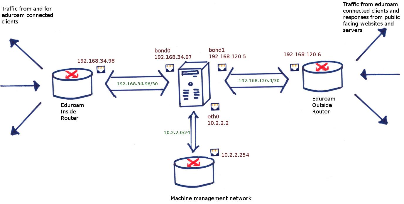 Linux and eduroam: Routing | Network Development Team