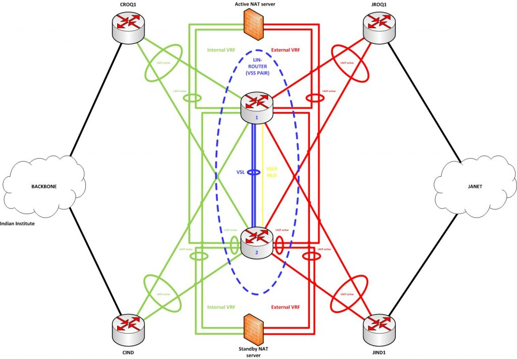 A diagram to show the complex provisioning of link aggregation for Oxford University's eduroam deployment
