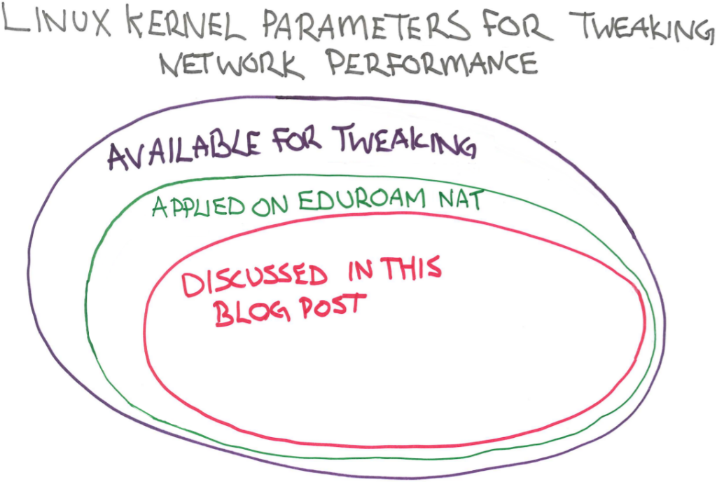A pointless Venn diagram to inject some colour into this blog post