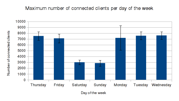 Weekends are not heavy times for eduroam usage in terms of clients connected
