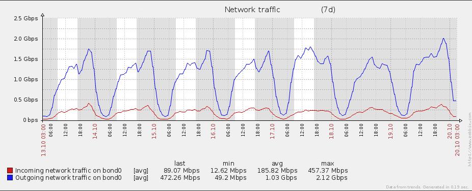 Peak usage 2.12Gbp