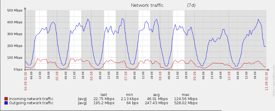 Banwidth peaks at 0.6Gbps
