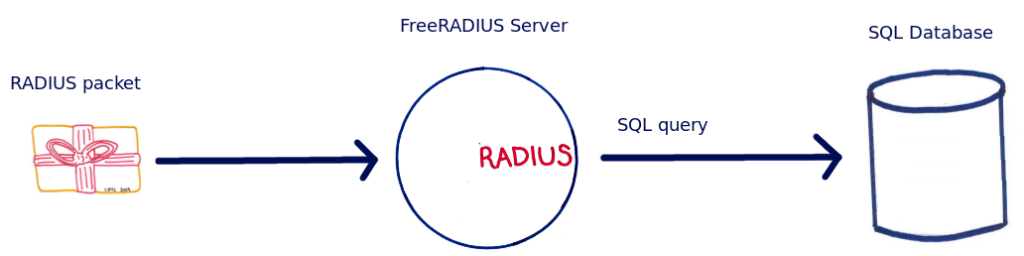 Here we can see that when a RADIUS packet arrives at the FreeRADIUS server, it is immediately logged in the database