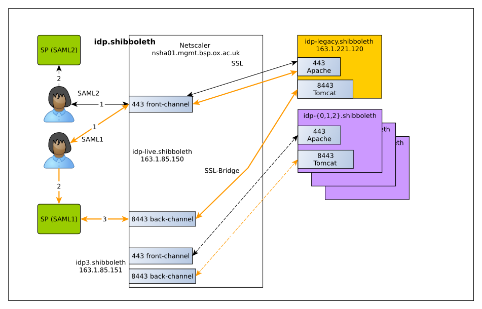 Netscaler setup before IdP v3 go-live