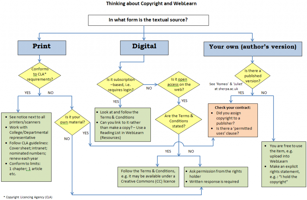 flowchart of copyright process